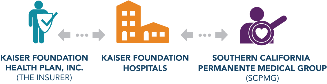 Kaiser Foundation Health Plan Inc (The Insurer), Kaiser Foundation Hospitals, and Southern California Permanente Medical Group